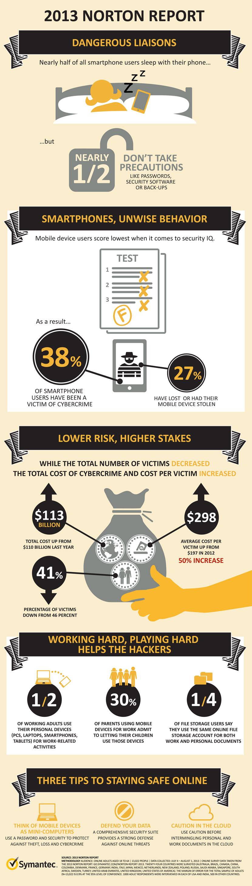 Norton Mobile Security Norton infographic 2013_FINAL