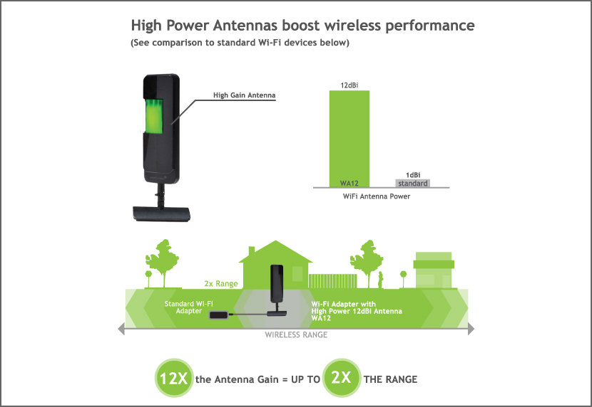 12 Wireless Router Antenna Distance Coverage Comparison
