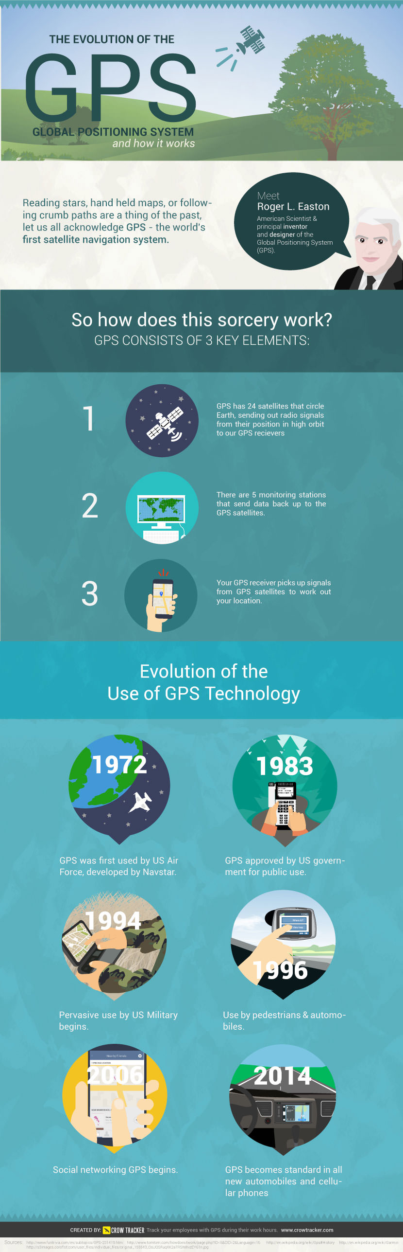 evoloution of gps infographic