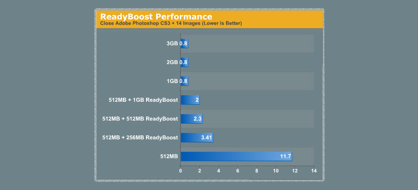 readyboost-with-without-speed-comparison