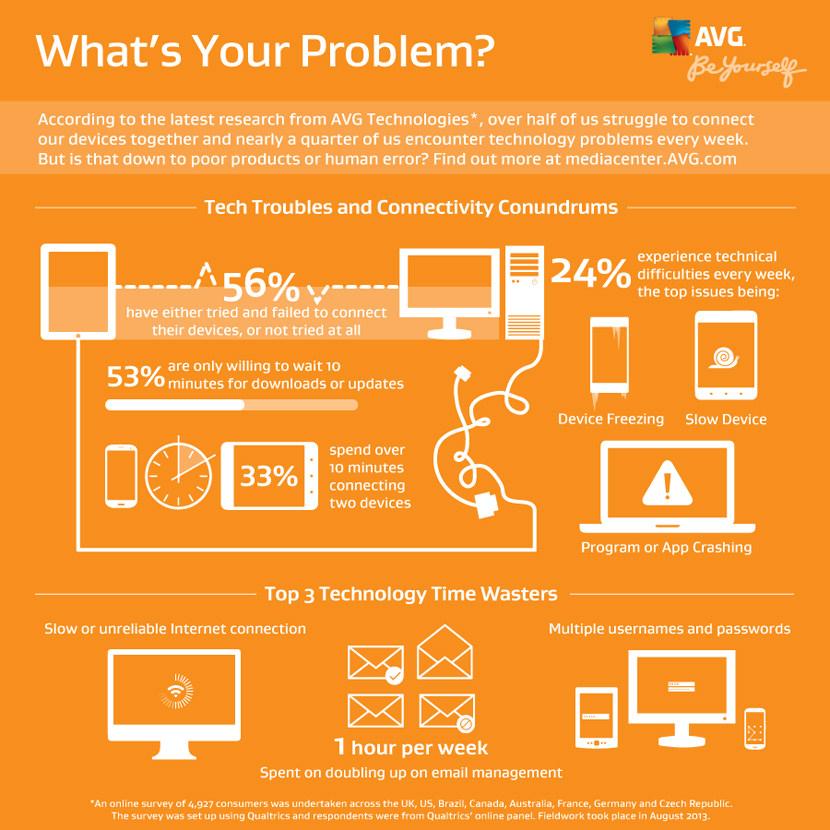 AVG Infographics
