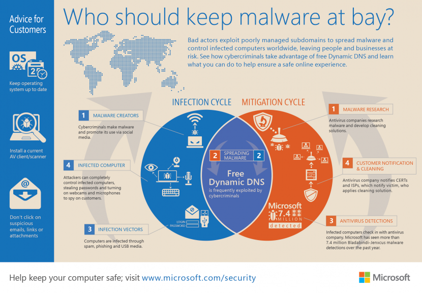 malware infographic microsoft antivirus Free No Installation Portable USB Antivirus For Removing Scamware And Malware