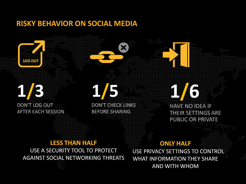 Risky behavior on social media - 1/3 Don't log out after each session. 1/5 Don't check links before sharing. 1/6 have no idea if their settings are public or private. Less than half use a security tool to protect against social networking threats. Only half use privacy settings to control what information they share and with whom.