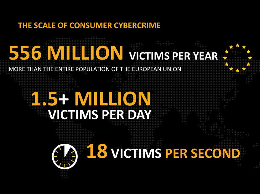 556 million victims per year, more than the entire population of the European union. 1.5+ Million Victims per day. 18 Victims Per second.