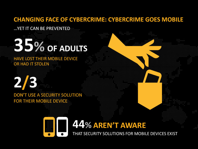 Yet it can be prevented, 35% of adults have lost their mobile device or had it stolen. 2/3 don't use a security solution for their mobile device. 44% aren't aware that security solutions for mobile devices exist.