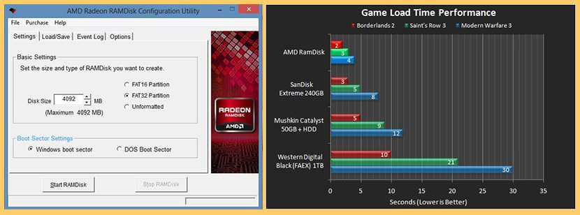 amd radeon ramdisk RAMDisk vs SSD - Ten Times Faster Read and Write Speed
