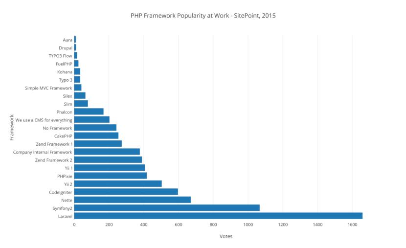 open-source PHP web framework
