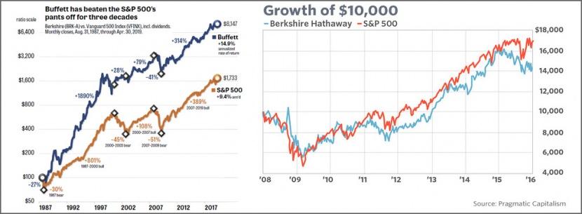 Buffett vs SP500 benchmark